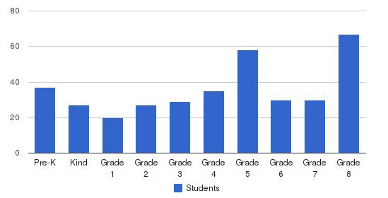 St. Philip Neri School Students by Grade