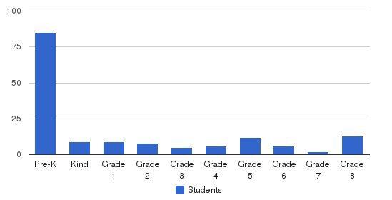 St Spyridon Parochial School Students by Grade