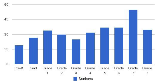 St Teresa School Students by Grade