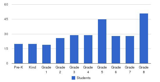 St. Therese Of Lisieux School Students by Grade