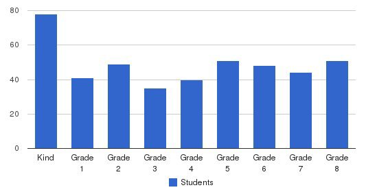 St. Thomas The Apolstle School Students by Grade