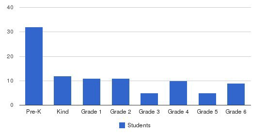 St. Francis De Sales Regional Students by Grade