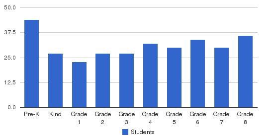 St Teresa Of Avila School Students by Grade