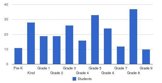 Talmud Torah Bais Yechiel-nitra Students by Grade