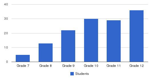The Gow School Students by Grade