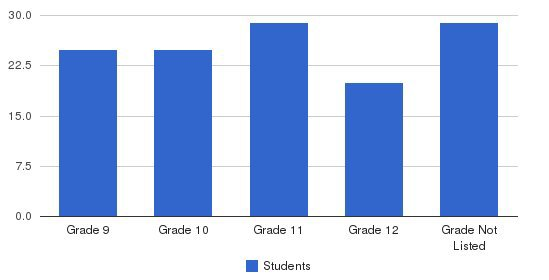 The Lowell School - High School Campus Students by Grade