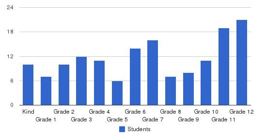 Thornton-donovan School Students by Grade