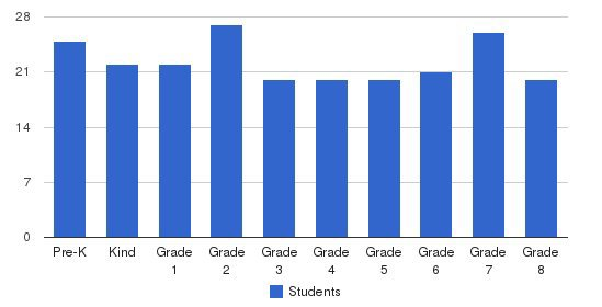 Transfiguration School Students by Grade