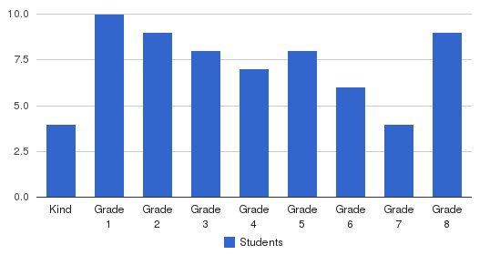 West Sayville Christian School Students by Grade
