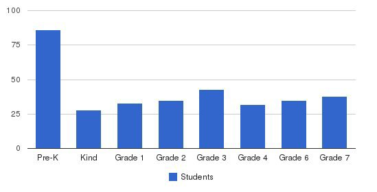 Westchester Day School Students by Grade