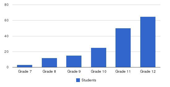 Windsor School Students by Grade