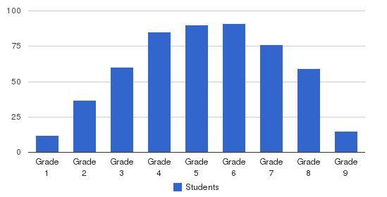 Windward School Students by Grade