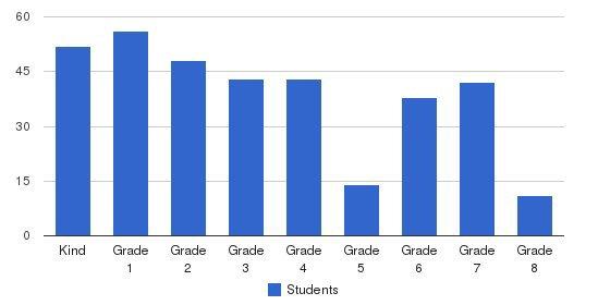 Yeshiva Ketana Of Queens Students by Grade