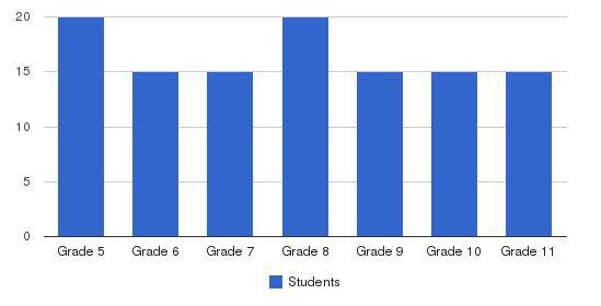 Yeshiva Lev Bonim Students by Grade