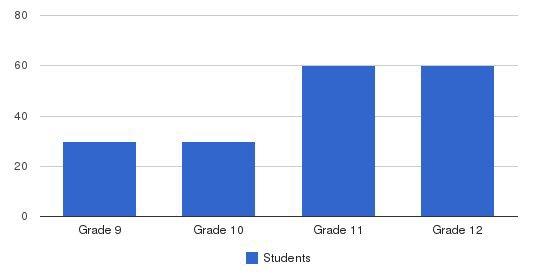 Yeshiva Shaar Ephraim Students by Grade