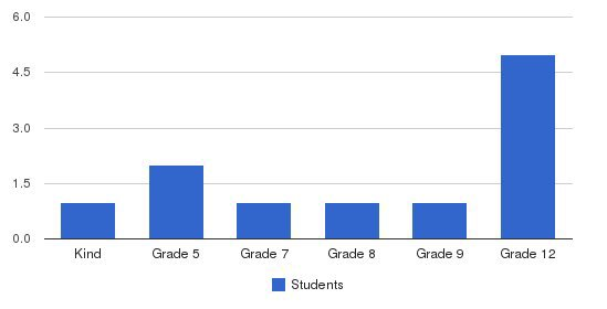 Bonner Academy Students by Grade