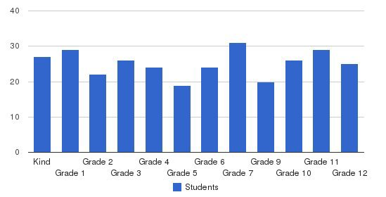 Faith Christian Schools Students by Grade