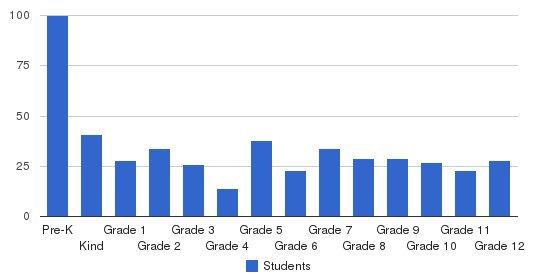 Cramerton Christian Academy Students by Grade