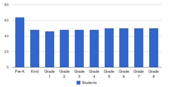 Duke School Students by Grade