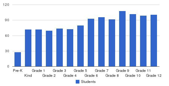 Durham Academy Students by Grade