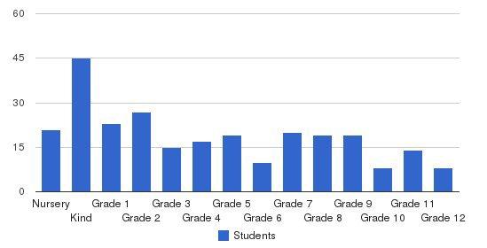 Emerson Waldorf School Students by Grade