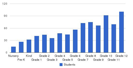 Forsyth Country Day School Students by Grade