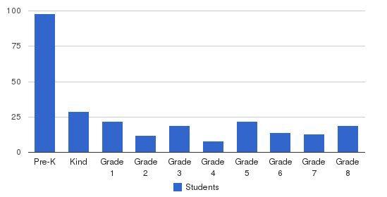 Greensboro Montessori School Students by Grade