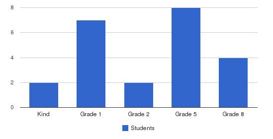 Jewish Academy Of Wake County Students by Grade