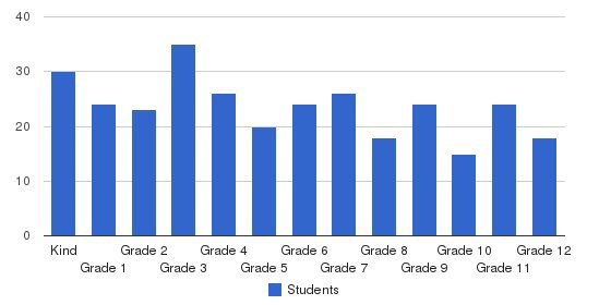Hilltop Christian School Students by Grade