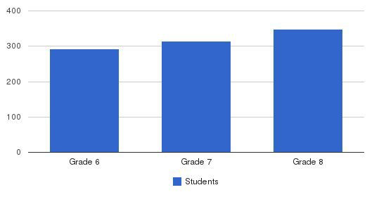 Holy Trinity Catholic Middle School Students by Grade