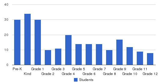 Jacksonville Christian Academy Students by Grade