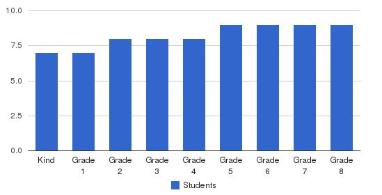 The Learning Community School Students by Grade
