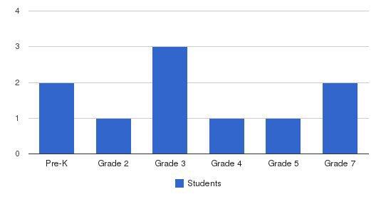 Montessori Community School West Students by Grade