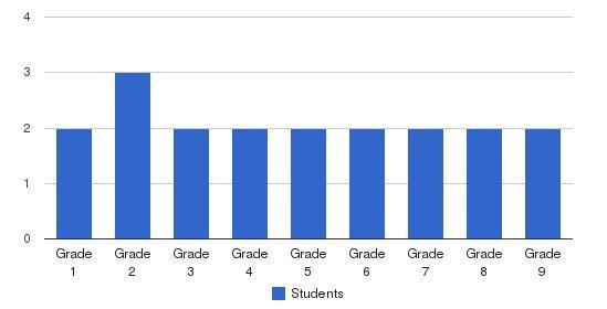 Pine Ridge Mennonite School Students by Grade