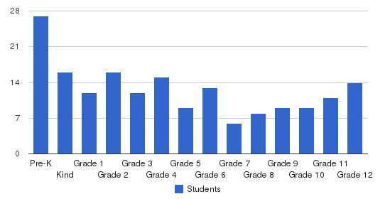 Pungo Christian Academy Students by Grade