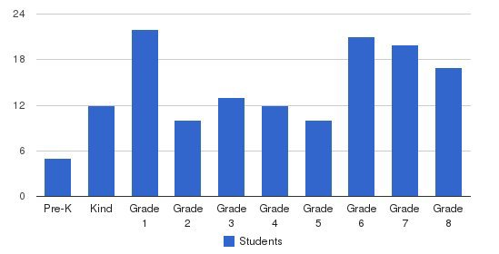 Redeemer School Students by Grade