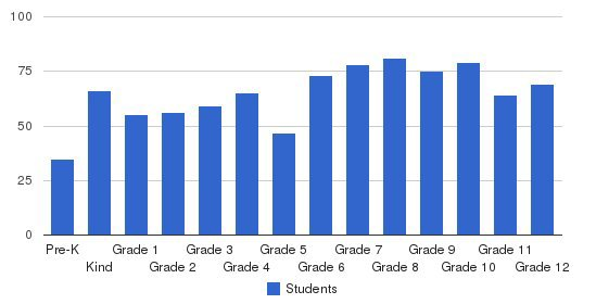 Southlake Christian Academy Students by Grade