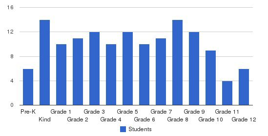 Southview Christian School Students by Grade