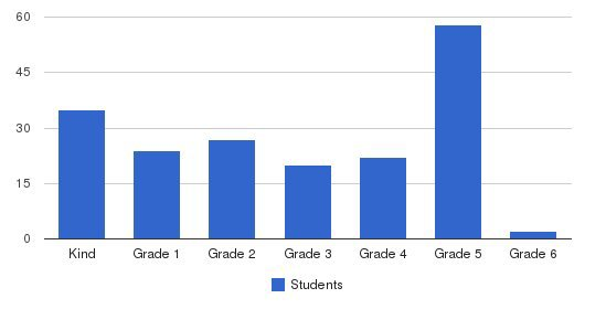 St Ann Catholic School Students by Grade