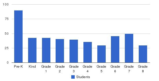 Lakewood Christian Schools Students by Grade