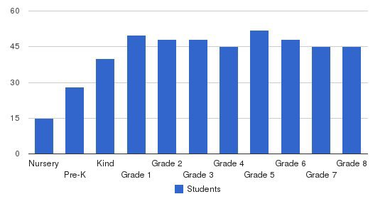 St. Thomas More Catholic School Students by Grade