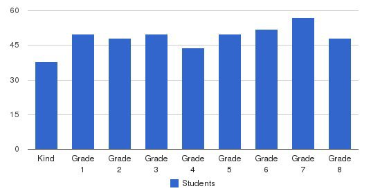 St. Raphael Catholic School Students by Grade