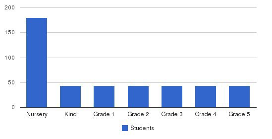 The Raleigh School Students by Grade