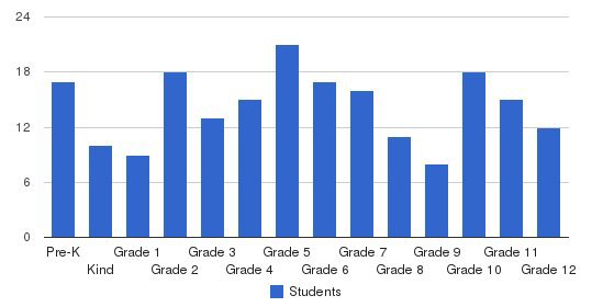 Tri-city Christian School Students by Grade