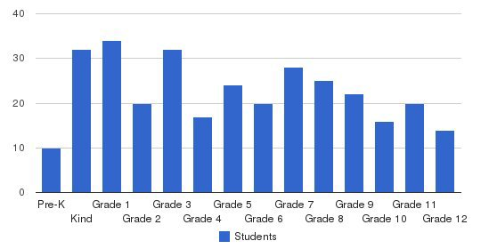 Trinity Academy Of Raleigh Students by Grade