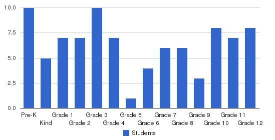 Trinity Baptist Academy Students by Grade