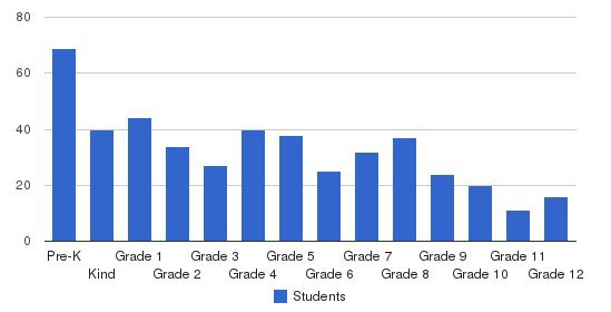 Union Grove Christian School Students by Grade