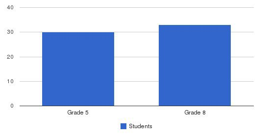 Wilson Christian Academy Students by Grade