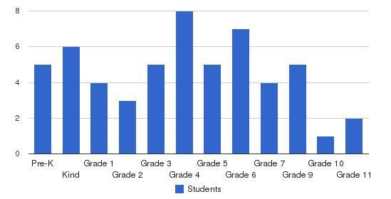 Carolina Baptist Academy Students by Grade