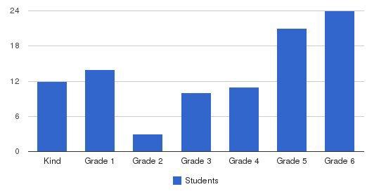 Concordia Schools La Students by Grade